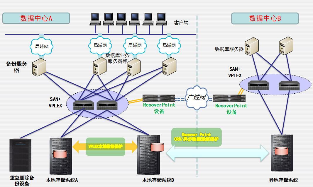 基础架构数据安全解决方案