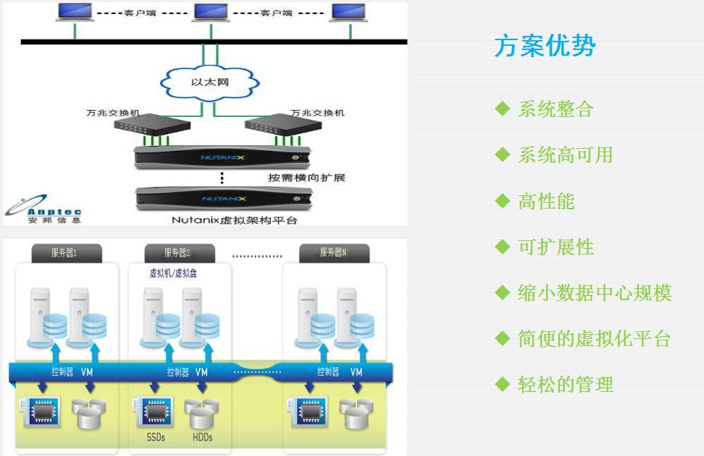 Nutanix超融合平台解决方案