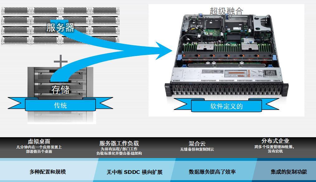 EMC-VxRAIL超级融合系统